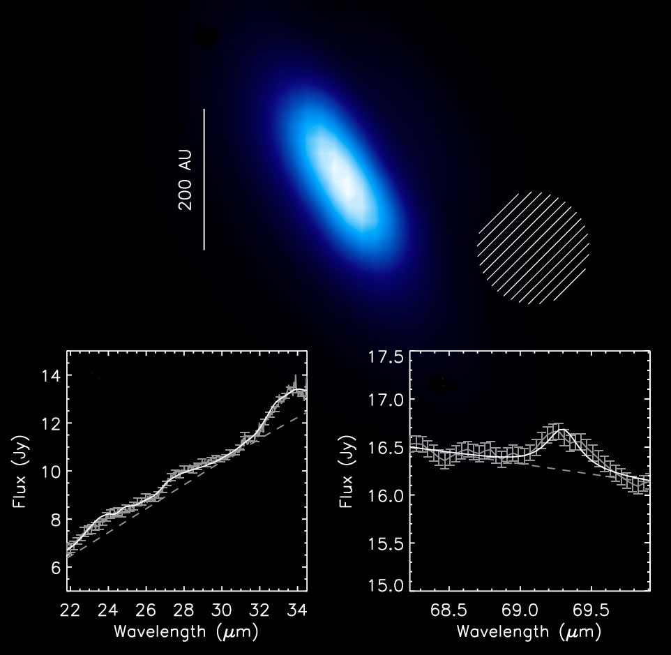 Photometry and spectroscopy of β Pictois