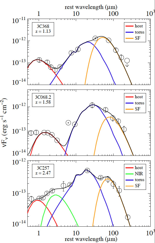 The infrared-submm Spectral Energy Distributions (SEDs) of 3C368, 3C068.2, and 3C257
