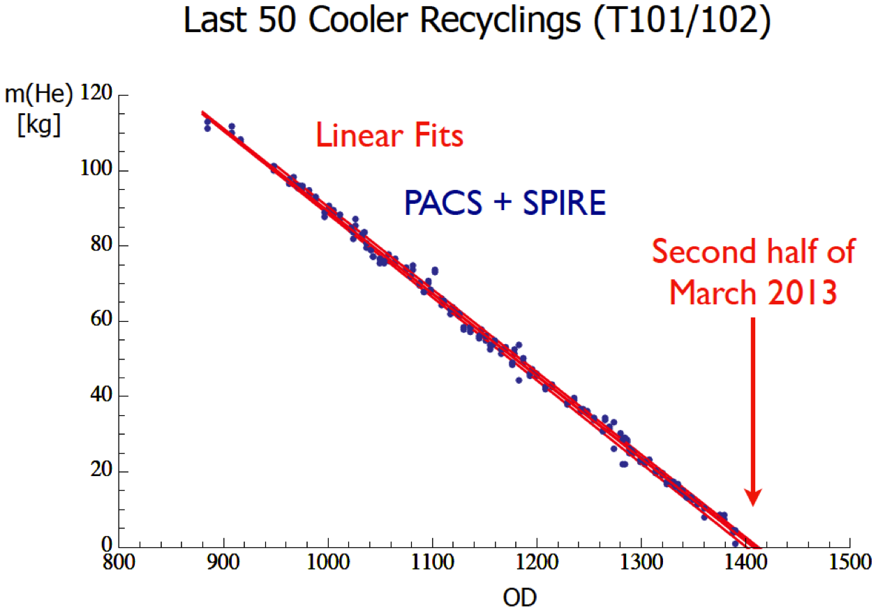 Helium mass estimates (last 50 Cooler Recyclings)