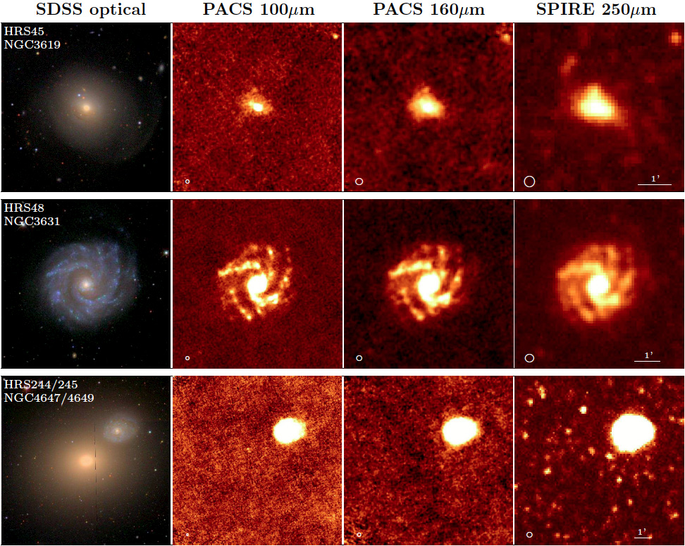 Comparison of the quality of our PACS images with the Sloan Digital Sky Survey optical and SPIRE 250 μm images.
