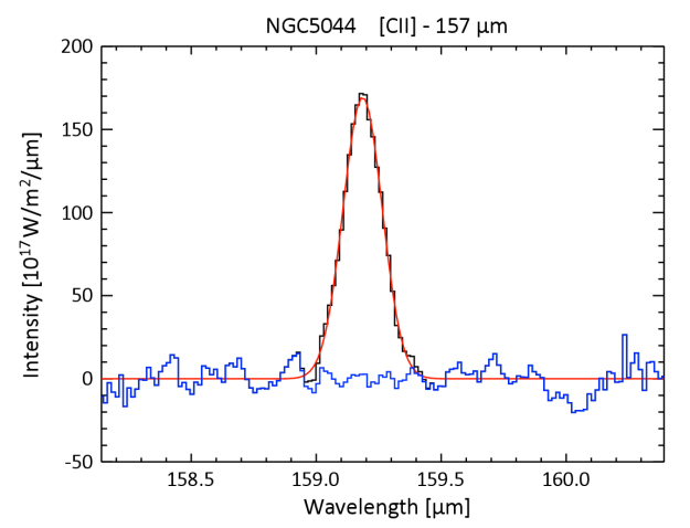 This graph shows a spectrum of the giant elliptical galaxy NGC 5044 taken with ESA's Herschel Space Observatory at far-infrared wavelengths. Copyright: ESA/Herschel/PACS. Acknowledgments: Norbert Werner, Stanford University, CA, USA