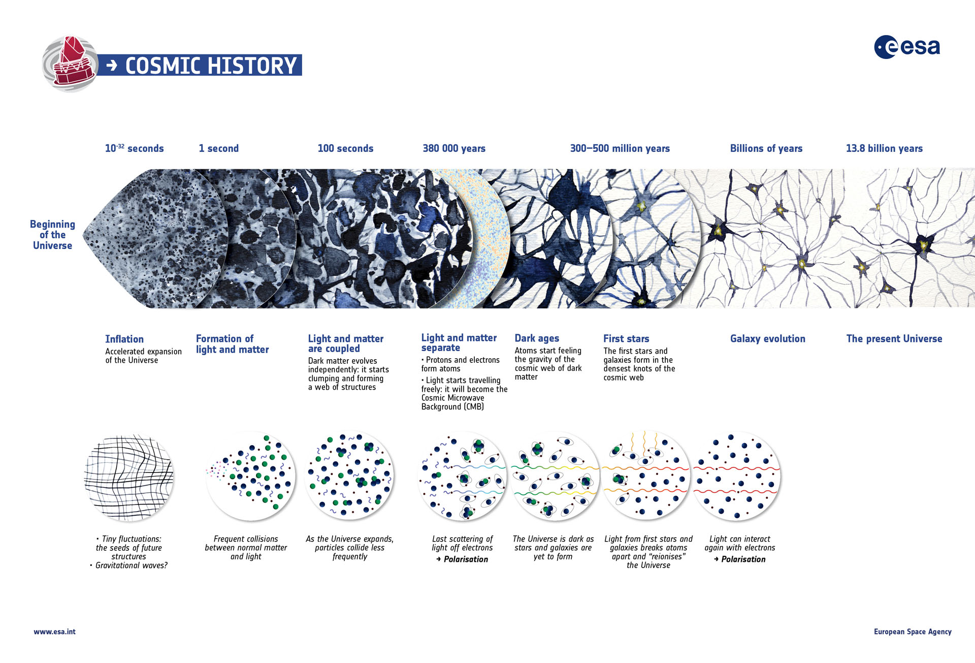 The history of the Universe. Copyright ESA